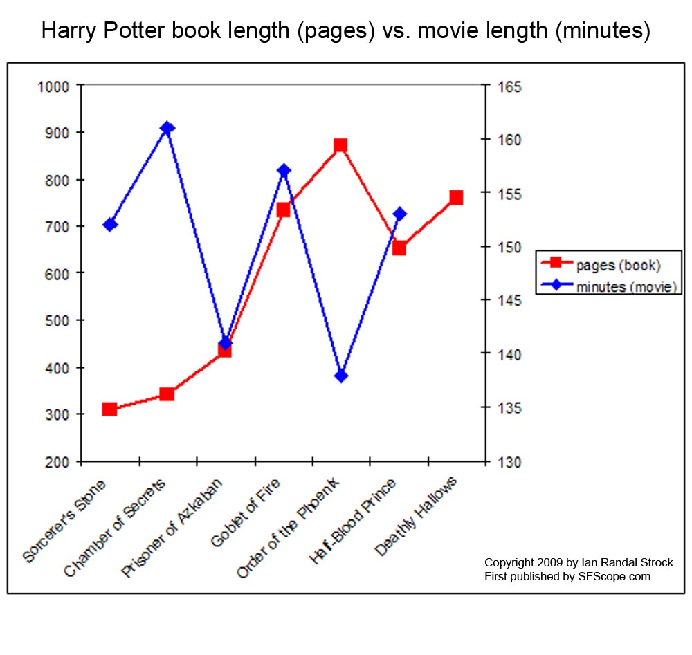 Harry Potter Book Lengths Pages : Sfscope harry potter lengths books vs films